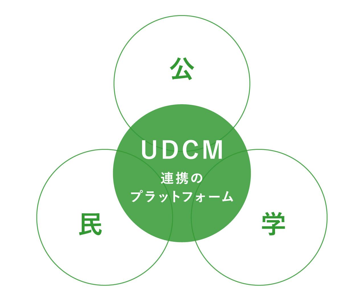 UDCMロゴ